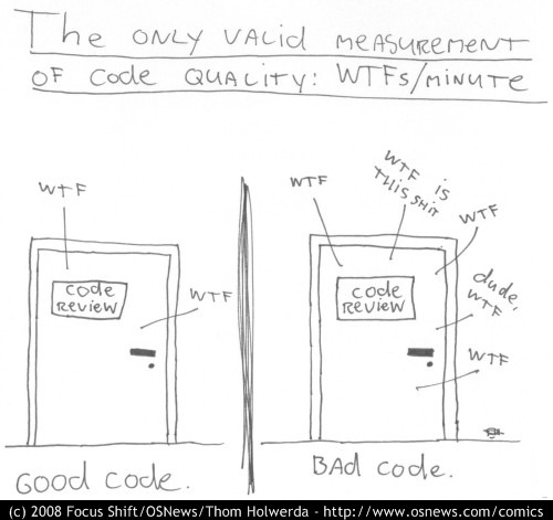 Code Review Measure: WTFs per minute